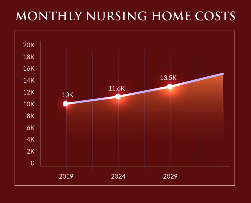 Monthly Nursing Home Costs in Maryland