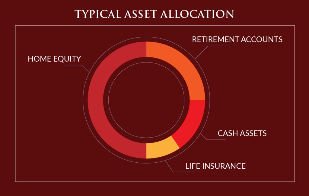 Typical Asset Allocation